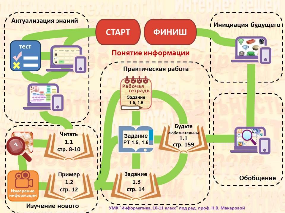 Сопровождение УМК Информатика