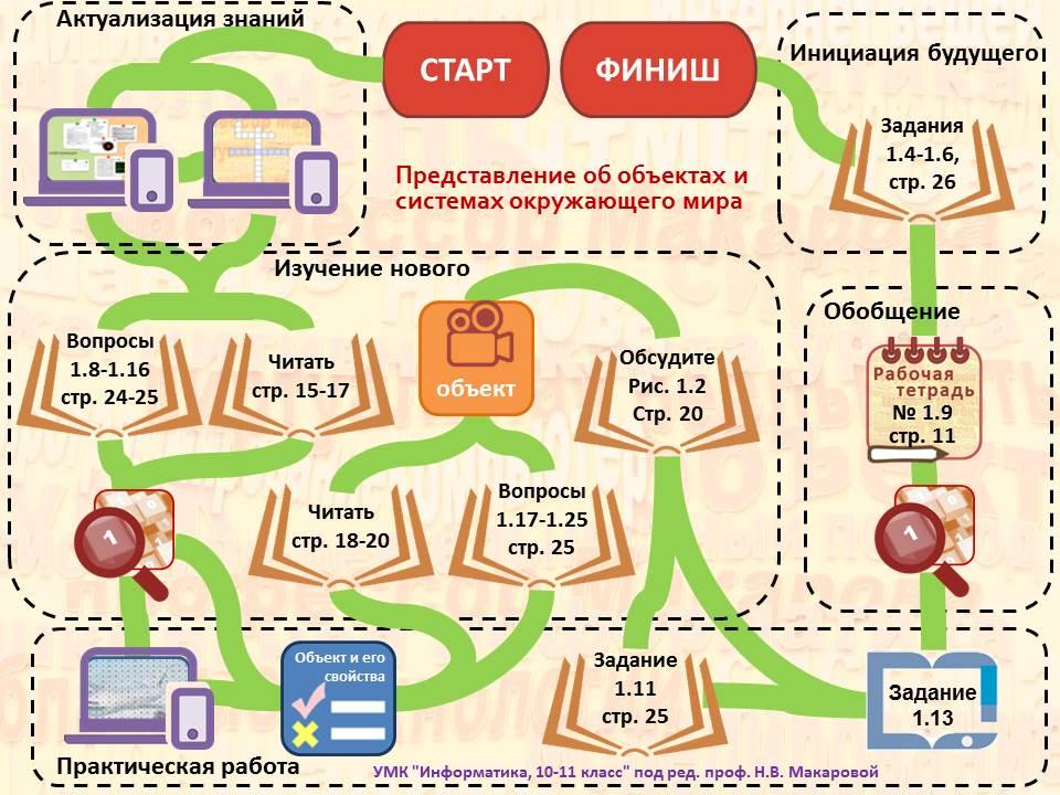 Когнитивная карта урока информатики. авторский коллектив проф. Макаровой Н. В.